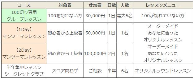 小原大二郎から直接レッスンを受けた場合の料金一覧